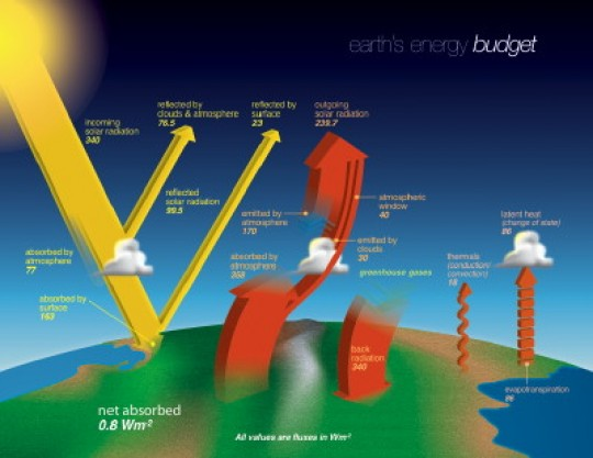 The NASA Earth's Energy Budget Poster public domain