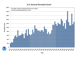 2010annual_torncount